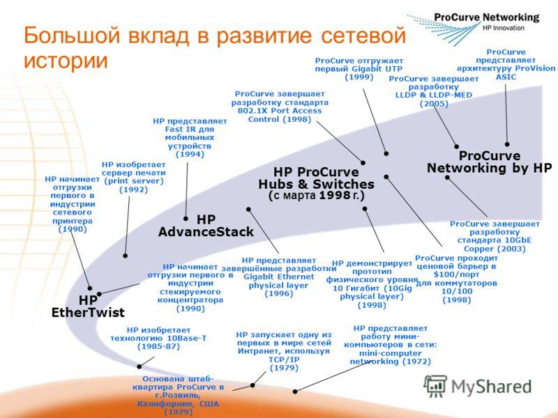 HP представляет работу мини- компьютеров в сети: mini-computer networking (1972) HP изобретает технологию 10Base-T (1985-87) HP начинает отгрузки первого в индустрии сетевого принтера (1990) HP начинает отгрузки первого в индустрии стекируемого конце
