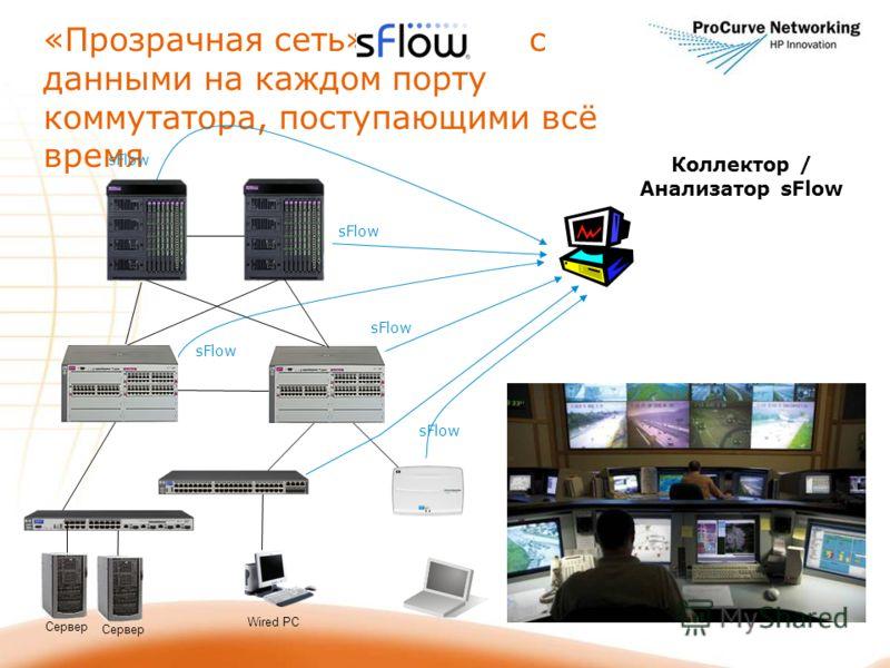 «Прозрачная сеть» с с данными на каждом порту коммутатора, поступающими всё время Коллектор / Анализатор sFlow sFlow Сервер Wired PC sFlow Сервер