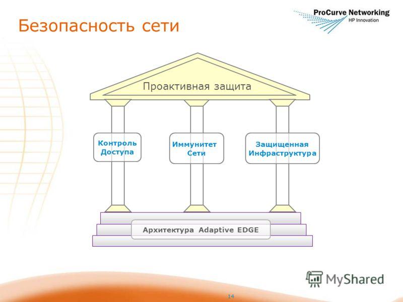 Безопасность сети 14 Проактивная защита Архитектура Adaptive EDGE Контроль Доступа Иммунитет Сети Защищенная Инфраструктура
