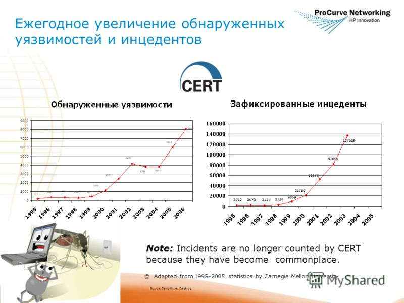 © Adapted from 1995–2005 statistics by Carnegie Mellon University Note: Incidents are no longer counted by CERT because they have become commonplace. Source: David Moore, Caida.org Ежегодное увеличение обнаруженных уязвимостей и инцедентов