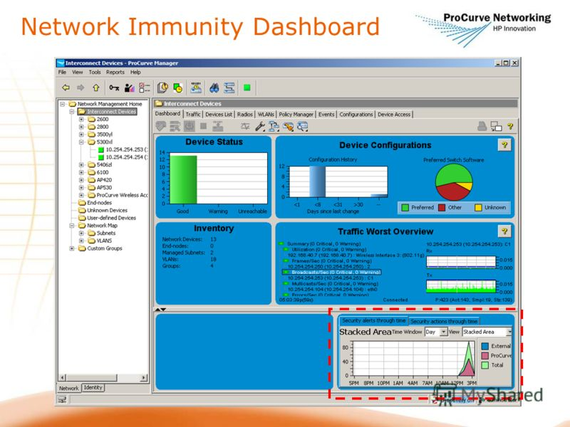 Network Immunity Dashboard