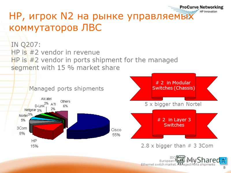 HP, игрок N2 на рынке управляемых коммутаторов ЛВС IN Q207: HP is #2 vendor in revenue HP is #2 vendor in ports shipment for the managed segment with 15 % market share # 2 in Modular Switches (Chassis) # 2 in Layer 3 Switches IDC, 08/07 European figu