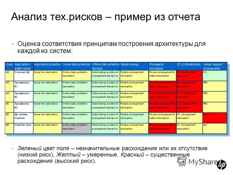 Анализ тех.рисков – пример из отчета Оценка соответствия принципам построения архитектуры для каждой из систем: Зеленый цвет поля – незначительные расхождения или их отсутствие (низкий риск), Желтый – умеренные, Красный – существенные расхождения (вы
