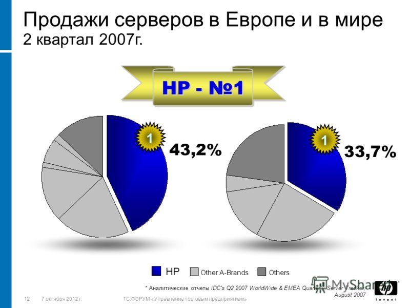 1228 августа 2012 г.1C:ФОРУМ «Управление торговым предприятием» HP - 1 Продажи серверов в Европе и в мире 2 квартал 2007г. * Аналитические отчеты IDC's Q2 2007 WorldWide & EMEA Quarterly Server Tracker, August 2007 HP Other A-Brands Others 1 33,7% 1
