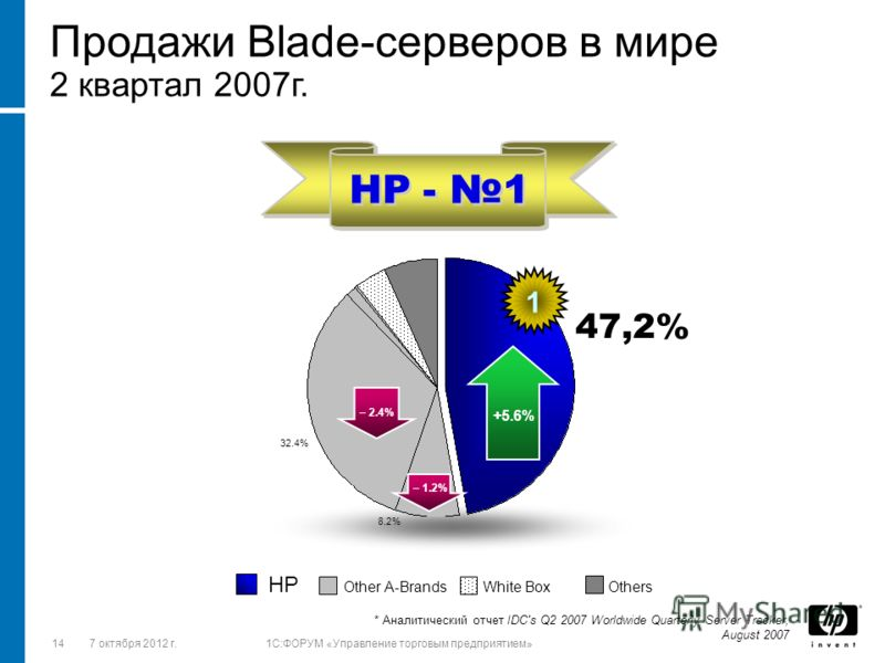 1428 августа 2012 г.1C:ФОРУМ «Управление торговым предприятием» Продажи Blade-серверов в мире 2 квартал 2007г. * Аналитический отчет IDC's Q2 2007 Worldwide Quarterly Server Tracker, August 2007 HP Other A-Brands White Box Others 32.4% 8.2% +5.6% – 2
