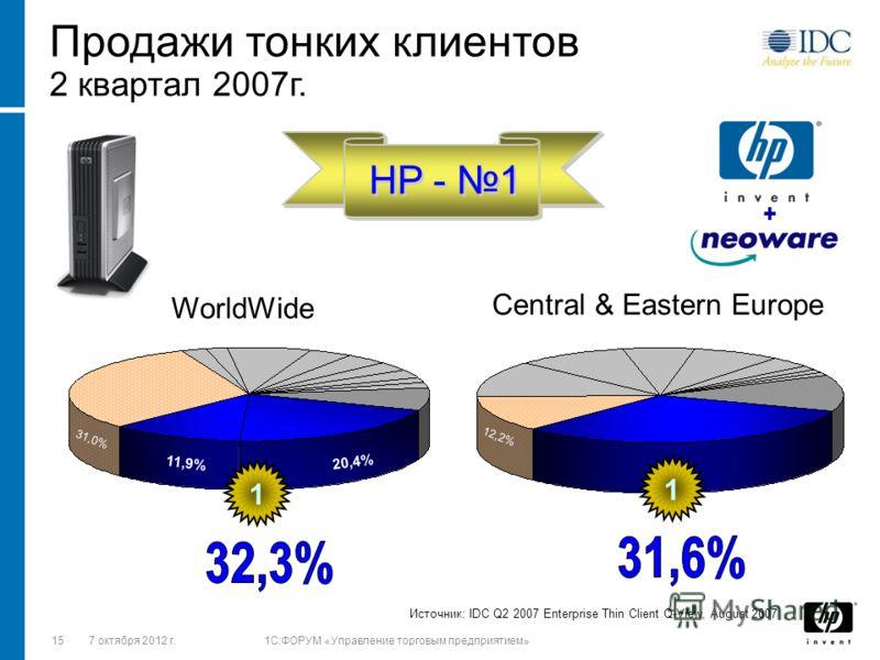1528 августа 2012 г.1C:ФОРУМ «Управление торговым предприятием» + 20,4% 31,0% 11,9% HP - 1 Продажи тонких клиентов 2 квартал 2007г. 1 Источник: IDC Q2 2007 Enterprise Thin Client Q-View, August 2007 WorldWide 12,2% 1 Central & Eastern Europe