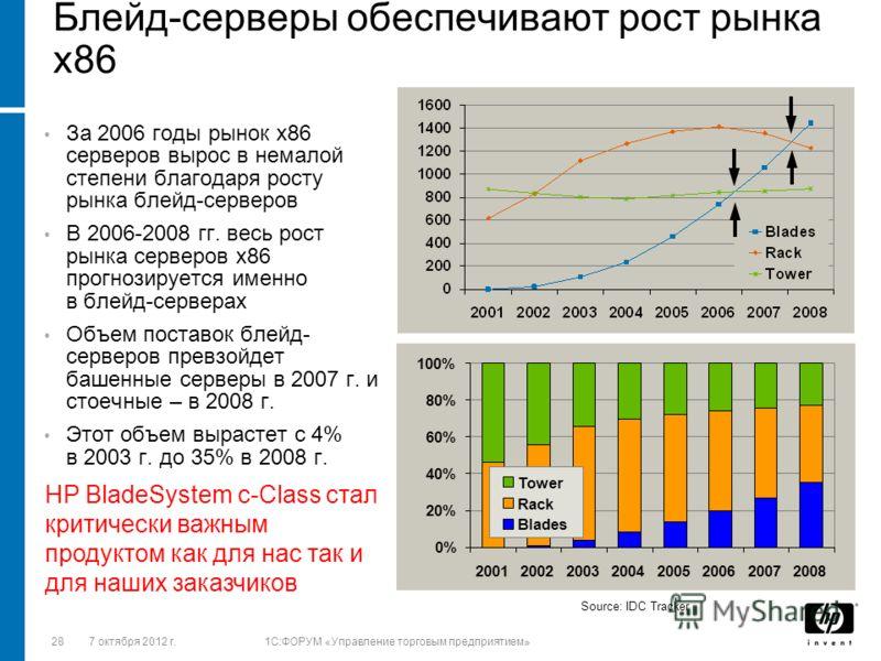 2828 августа 2012 г.1C:ФОРУМ «Управление торговым предприятием» Блейд-серверы обеспечивают рост рынка x86 Source: IDC Tracker За 2006 годы рынок х86 серверов вырос в немалой степени благодаря росту рынка блейд-серверов В 2006-2008 гг. весь рост рынка
