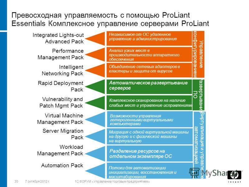 3028 августа 2012 г.1C:ФОРУМ «Управление торговым предприятием» Комплексное сканирование на наличие слабых мест и управление исправлениями Превосходная управляемость с помощью ProLiant Essentials Комплексное управление серверами ProLiant Автоматическ