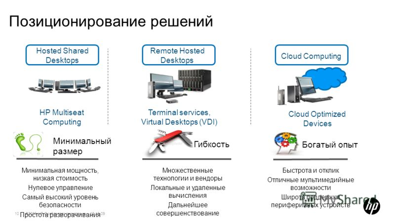 ©2009 HP Confidential template rev. 12.10.0910 Позиционирование решений Hosted Shared Desktops HP Multiseat Computing Cloud Computing Cloud Optimized Devices Remote Hosted Desktops Terminal services, Virtual Desktops (VDI) Богатый опыт Быстрота и отк