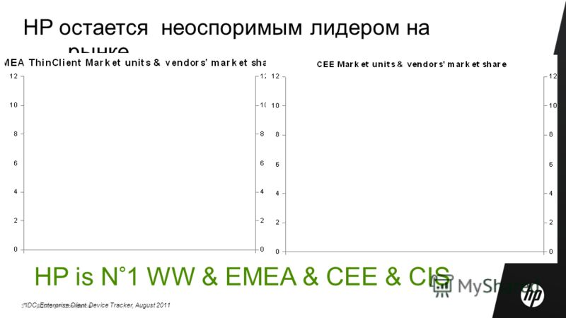 ©2010 HP Confidential3 HP остается неоспоримым лидером на рынке HP is N°1 WW & EMEA & CEE & CIS *IDC, Enterprise Client Device Tracker, August 2011