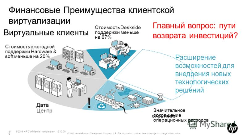 ©2009 HP Confidential template rev. 12.10.096 Финансовые Преимущества клиентской виртуализации 6 © 2008 Hewlett-Packard Development Company, L.P. The information contained here in is subject to change without notice Главный вопрос: пути возврата инве