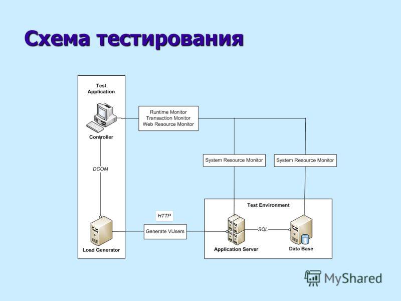 Схема тестирования