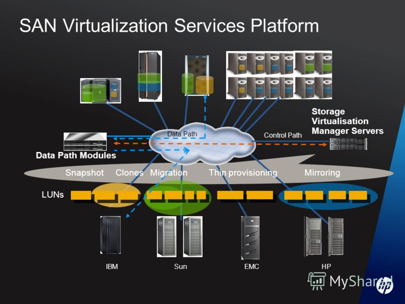 LUNs HPSunEMCIBM Data Path Control Path Storage Virtualisation Manager Servers Data Path Modules SnapshotMirroring Clones Thin provisioningMigration SAN Virtualization Services Platform