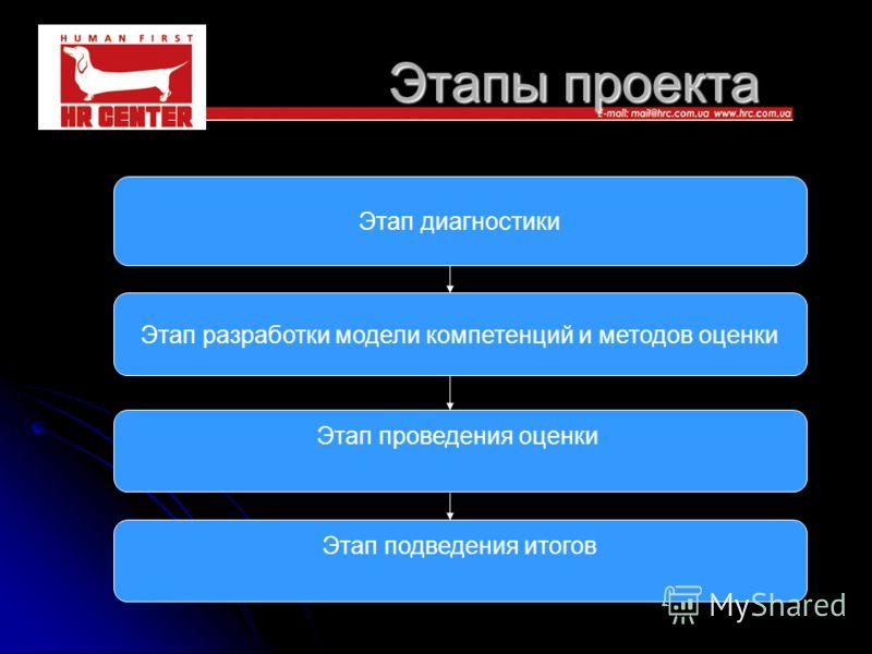 Этапы проекта Этап диагностики Этап разработки модели компетенций и методов оценки Этап проведения оценки Этап подведения итогов