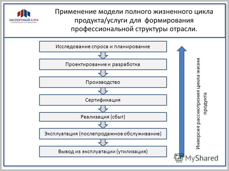 Применение модели полного жизненного цикла продукта/услуги для формирования профессиональной структуры отрасли. Вывод из эксплуатации (утилизация) Эксплуатация (послепродажное обслуживание) Реализация (сбыт) Исследование спроса и планирование Сертифи