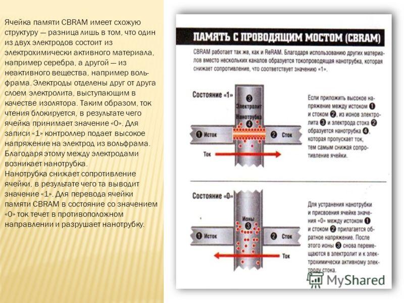 Ячейка памяти CBRAM имеет схожую структуру разница лишь в том, что один из двух электродов состоит из электрохимически активного материала, например серебра, а другой из неактивного вещества, например воль фрама. Электроды отделены друг от друга с