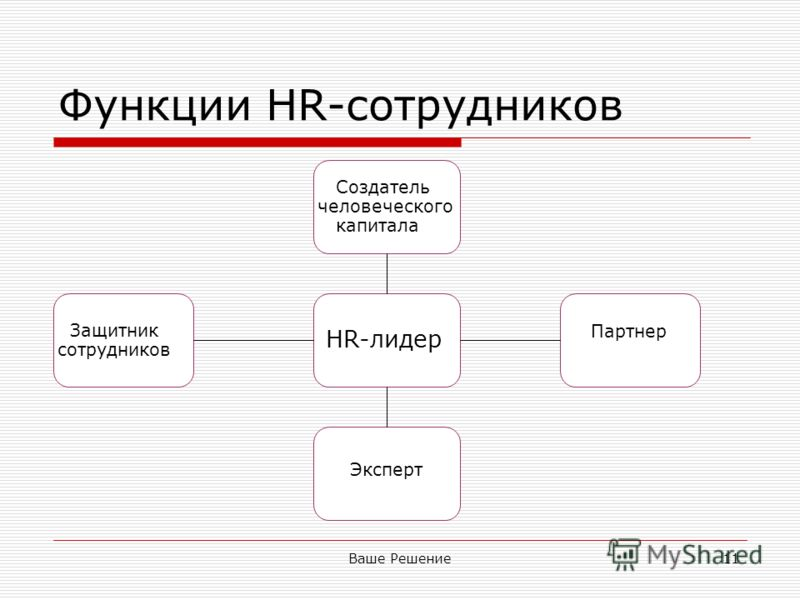 Ваше Решение11 Функции HR-сотрудников Партнер Эксперт Создатель человеческого капитала Защитник сотрудников HR-лидер