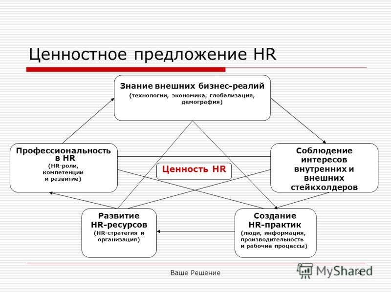 Ваше Решение4 Ценностное предложение HR Знание внешних бизнес-реалий (технологии, экономика, глобализация, демография) Профессиональность в HR (HR-роли, компетенции и развитие) Развитие HR-ресурсов (HR-стратегия и организация) Соблюдение интересов вн