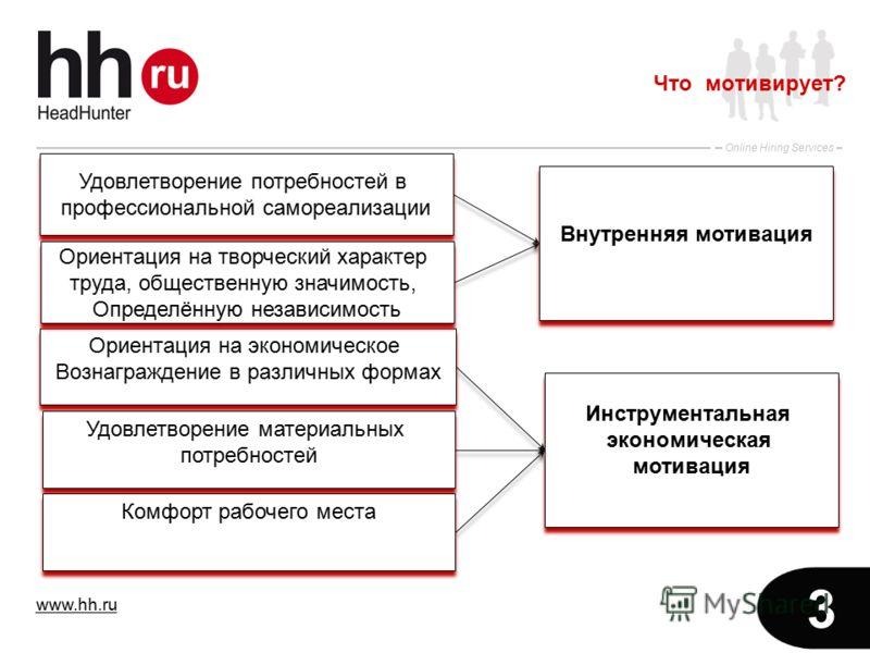 www.hh.ru Online Hiring Services 3 Что мотивирует? Удовлетворение потребностей в профессиональной самореализации Удовлетворение потребностей в профессиональной самореализации Ориентация на экономическое Вознаграждение в различных формах Ориентация на