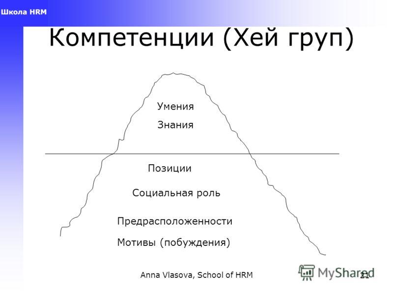 Anna Vlasova, School of HRM20 Отбор «Нанимайте и продвигайте на основе честности, мотивации, способностей, понимания, знания и опыта. Мотивация без честности – опасна, способности без мотивации – бессильны, понимание без способностей – ограничено, зн