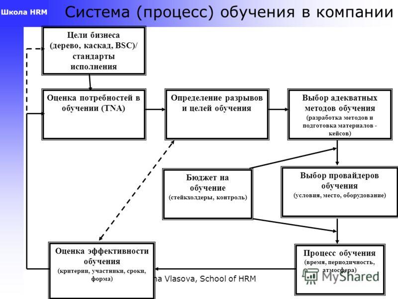 Anna Vlasova, School of HRM22 Задавать вопрос «Зачем?» Смысл инвестиций в персонал Зарплаты, льготы, привилегии, разряды квалификации, условия работы - для привлечения и удержания персонала (HR стратегия) Премии, бонусы, %, ценные подарки – для того,