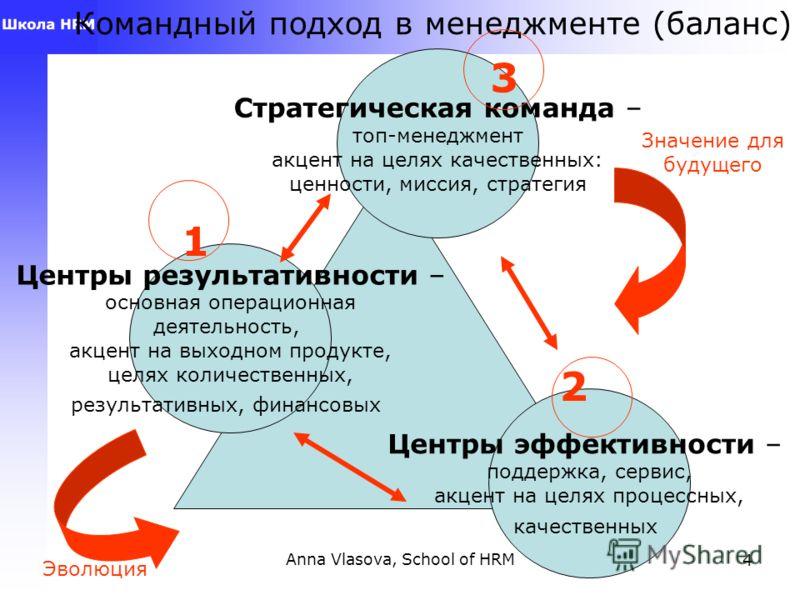 Anna Vlasova, School of HRM3 Цикличность развития компании Инвестиции в персонал, развитие, системы, технологии, бренды, имидж, … в регулярный, профессиональный менеджмент 1998 2008
