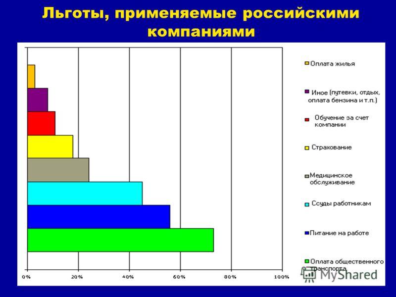Льготы, применяемые российскими компаниями
