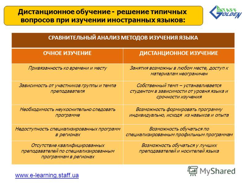 Дистанционное обучение - решение типичных вопросов при изучении иностранных языков: www.e-learning.staff.ua СРАВНИТЕЛЬНЫЙ АНАЛИЗ МЕТОДОВ ИЗУЧЕНИЯ ЯЗЫКА ОЧНОЕ ИЗУЧЕНИЕДИСТАНЦИОННОЕ ИЗУЧЕНИЕ Привязанность ко времени и местуЗанятия возможны в любом мест