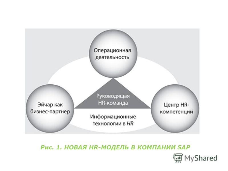 Рис. 1. НОВАЯ HR-МОДЕЛЬ В КОМПАНИИ SAP