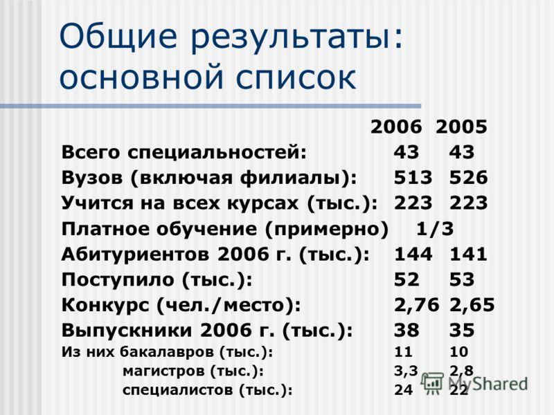 Общие результаты: основной список 2006 2005 Всего специальностей: 4343 Вузов (включая филиалы):513526 Учится на всех курсах (тыс.):223223 Платное обучение (примерно) 1/3 Абитуриентов 2006 г. (тыс.):144141 Поступило (тыс.):5253 Конкурс (чел./место):2,