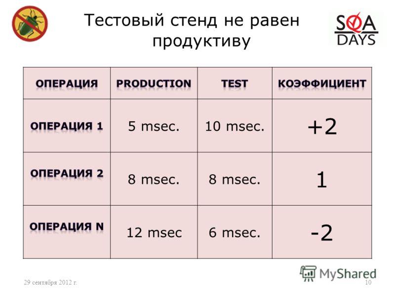 3 июля 2012 г. Название презентации 10 Тестовый стенд не равен продуктиву 5 msec.10 msec. +2 8 msec. 1 12 msec6 msec. -2