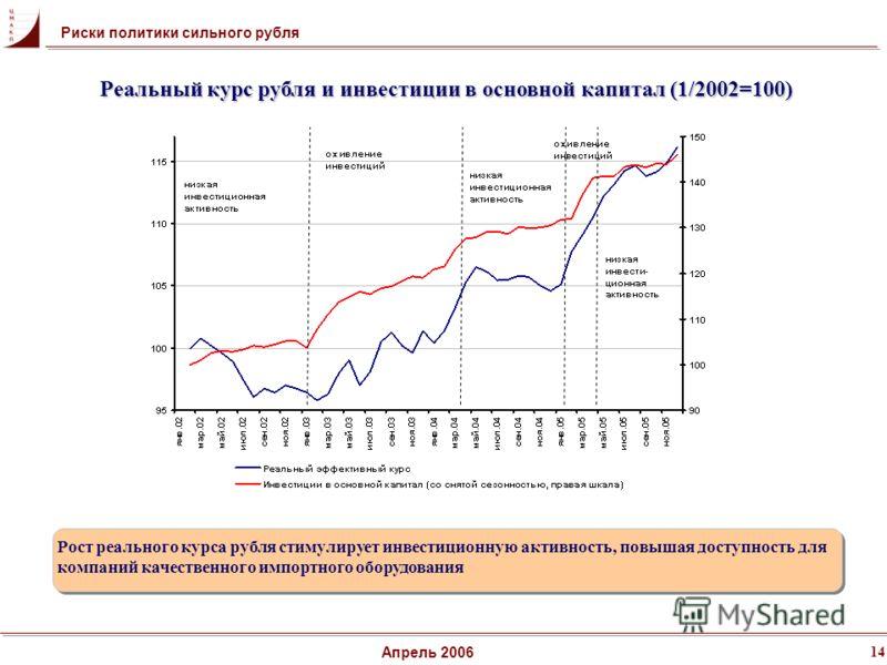 14 Апрель 2006 Рост реального курса рубля стимулирует инвестиционную активность, повышая доступность для компаний качественного импортного оборудования Реальный курс рубля и инвестиции в основной капитал (1/2002=100) Риски политики сильного рубля