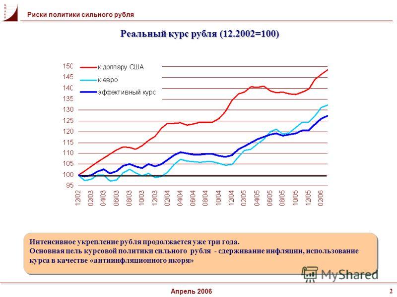 Риски политики сильного рубля 2 Апрель 2006 Интенсивное укрепление рубля продолжается уже три года. Основная цель курсовой политики сильного рубля - сдерживание инфляции, использование курса в качестве «антиинфляционного якоря» Интенсивное укрепление