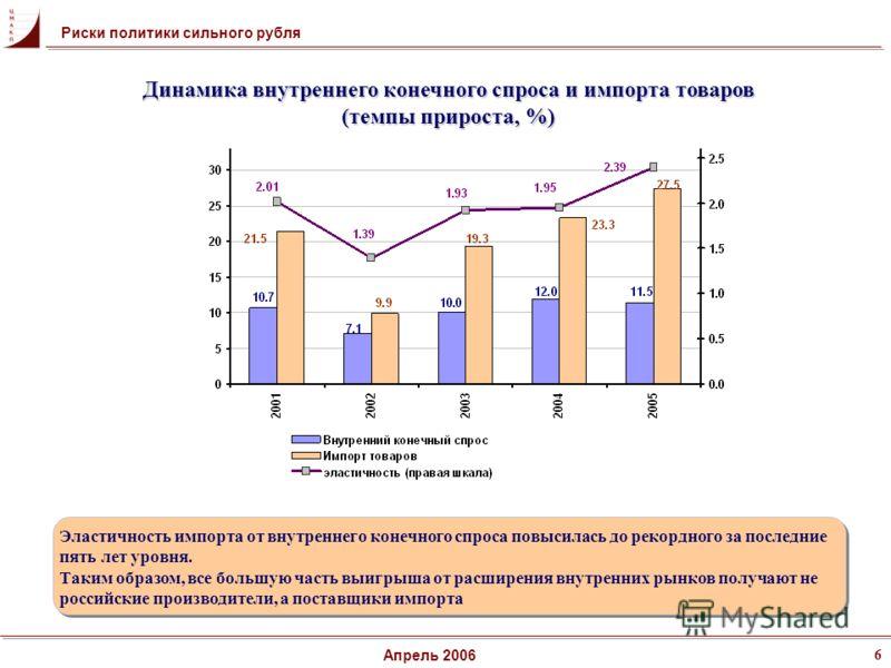 6 Апрель 2006 Эластичность импорта от внутреннего конечного спроса повысилась до рекордного за последние пять лет уровня. Таким образом, все большую часть выигрыша от расширения внутренних рынков получают не российские производители, а поставщики имп