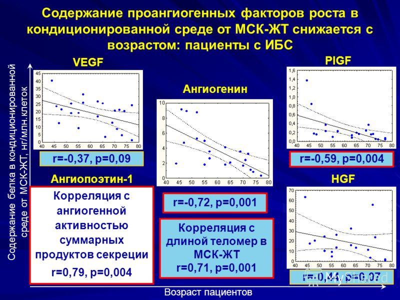 Содержание проангиогенных факторов роста в кондиционированной среде от МСК-ЖТ снижается с возрастом: пациенты с ИБС Содержание белка в кондиционированной среде от МСК-ЖТ, нг/млн.клеток Возраст пациентов VEGF Ангиогенин PlGF r=-0,37, p=0,09 r=-0,72, p