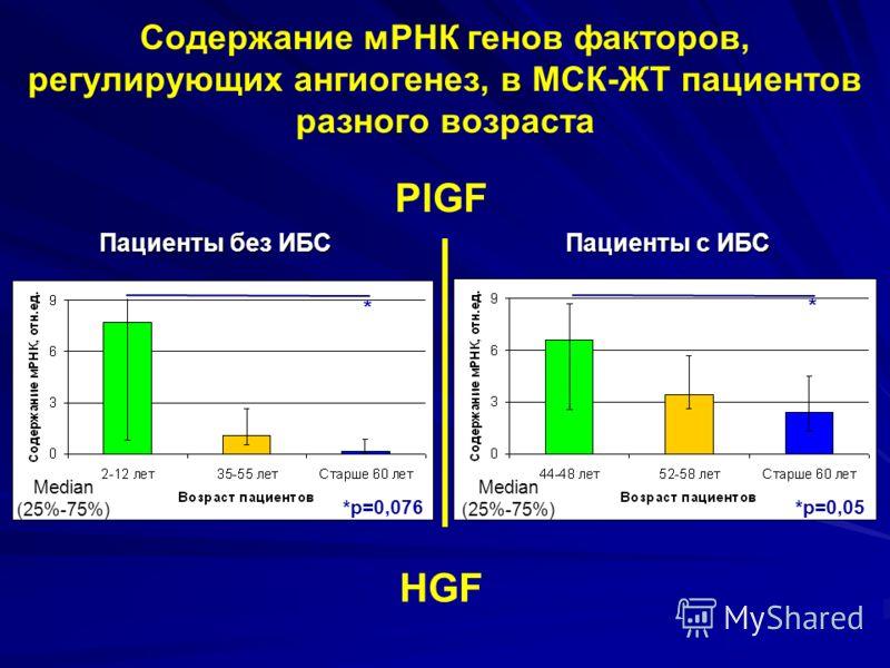 Содержание мРНК генов факторов, регулирующих ангиогенез, в МСК-ЖТ пациентов разного возраста PlGF Пациенты без ИБС Пациенты с ИБС Median (25%-75%) *p=0,076 * *p=0,1 Median (25%-75%) *p=0,05 * HGF