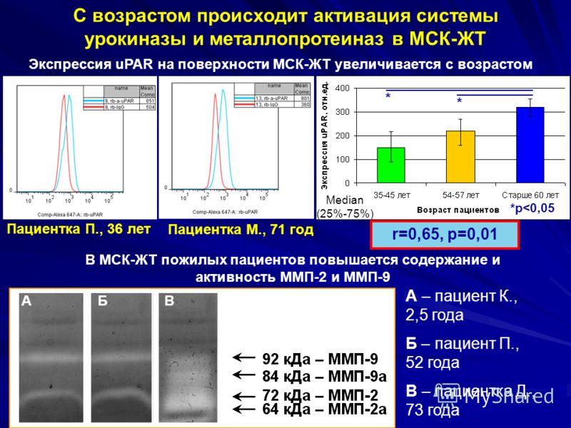 С возрастом происходит активация системы урокиназы и металлопротеиназ в МСК-ЖТ Экспрессия uPAR на поверхности МСК-ЖТ увеличивается с возрастом В МСК-ЖТ пожилых пациентов повышается содержание и активность ММП-2 и ММП-9 Пациентка М., 71 год Пациентка