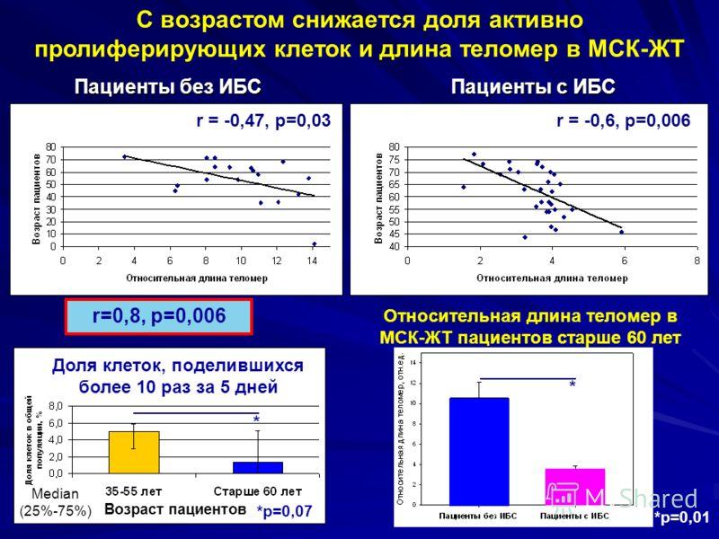 С возрастом снижается доля активно пролиферирующих клеток и длина теломер в МСК-ЖТ * Median (25%-75%) *p=0,07 Доля клеток, поделившихся более 10 раз за 5 дней Возраст пациентов А r = -0,47, p=0,03r = -0,6, p=0,006 Пациенты без ИБС Пациенты с ИБС r=0,