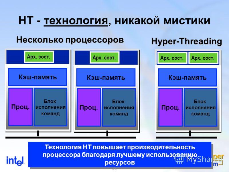 36 HT - технология, никакой мистики Арх. сост. Несколько процессоров Hyper-Threading Арх. сост. Кэш-память Проц. Блок исполнения команд Кэш-память Проц. Блок исполнения команд Кэш-память Проц. Блок исполнения команд Технология HT повышает производите
