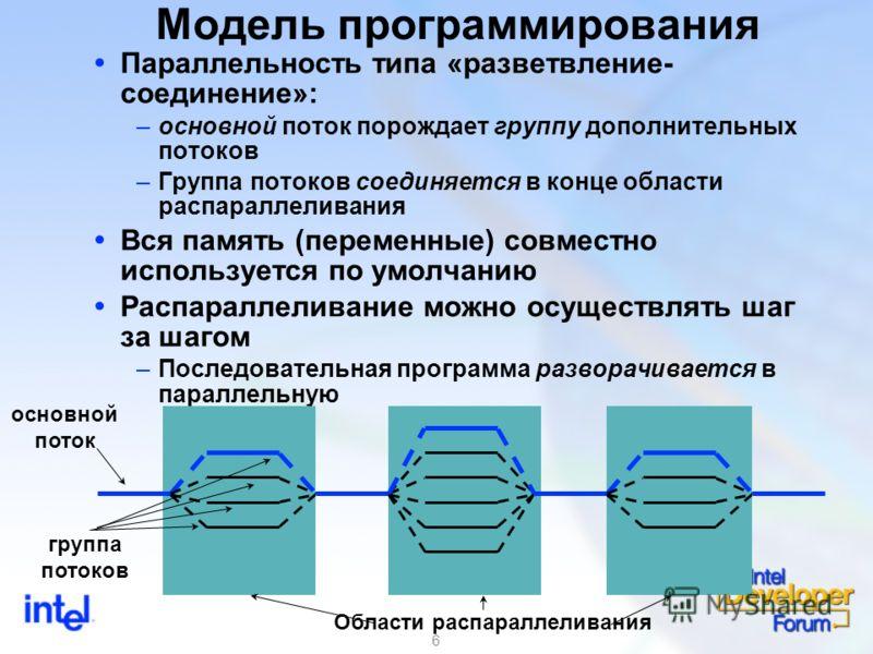 6 Модель программирования Параллельность типа «разветвление- соединение»: –основной поток порождает группу дополнительных потоков –Группа потоков соединяется в конце области распараллеливания Вся память (переменные) совместно используется по умолчани