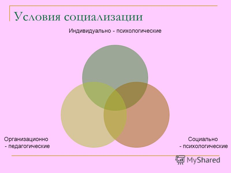 Условия социализации Индивидуально - психологические Социально - психологические Организационно - педагогические