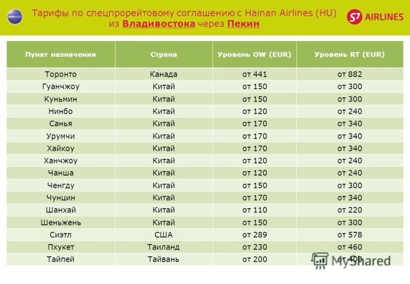 Тарифы по спецпрорейтовому соглашению с Hainan Airlines (HU) из Владивостока через Пекин Пункт назначенияСтранаУровень OW (EUR)Уровень RT (EUR) ТоронтоКанадаот 441от 882 ГуанчжоуКитайот 150от 300 КуньминКитайот 150от 300 НинбоКитайот 120от 240 СаньяК