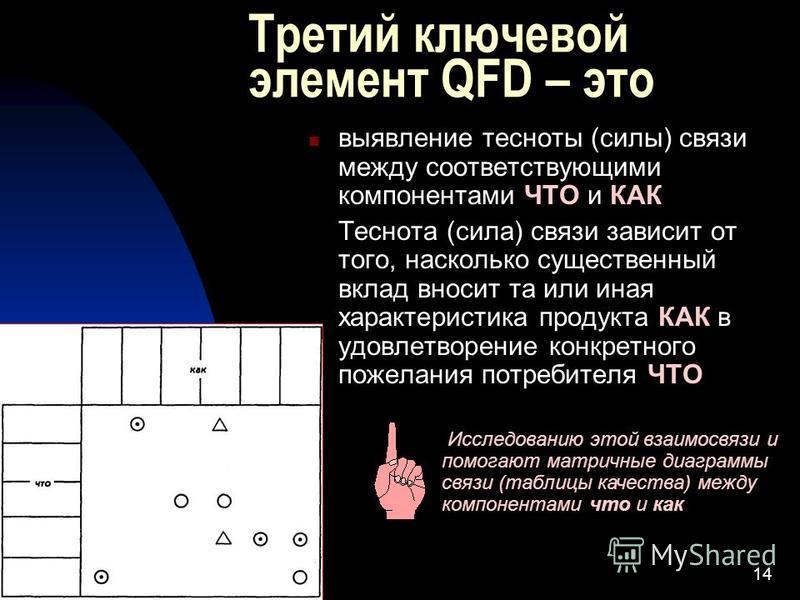 14 Третий ключевой элемент QFD – это выявление тесноты (силы) связи между соответствующими компонентами ЧТО и КАК Теснота (сила) связи зависит от того, насколько существенный вклад вносит та или иная характеристика продукта КАК в удовлетворение конкр