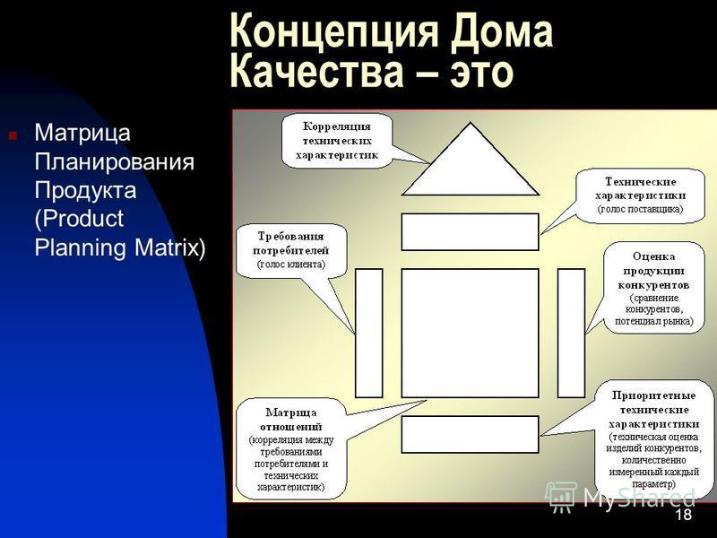 18 Концепция Дома Качества – это Матрица Планирования Продукта (Product Planning Matrix)