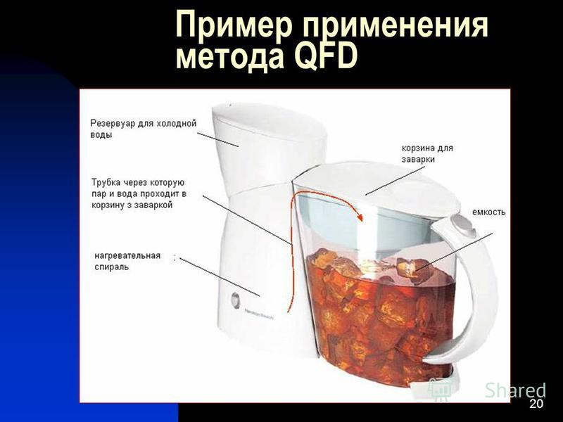20 Пример применения метода QFD