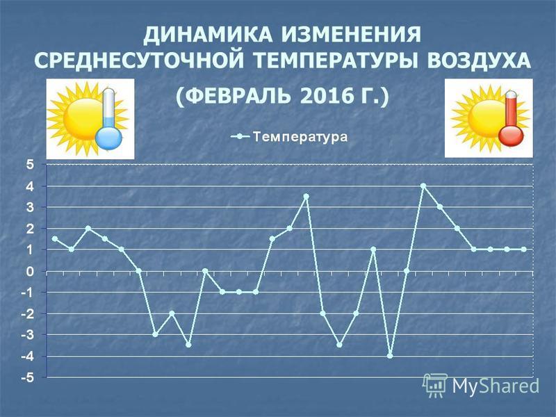 ДИНАМИКА ИЗМЕНЕНИЯ СРЕДНЕСУТОЧНОЙ ТЕМПЕРАТУРЫ ВОЗДУХА (ФЕВРАЛЬ 2016 Г.)