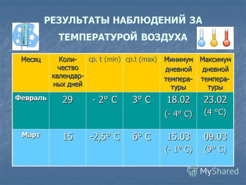 РЕЗУЛЬТАТЫ НАБЛЮДЕНИЙ ЗА ТЕМПЕРАТУРОЙ ВОЗДУХА Месяц Коли- чество календарных дней ср. t (min)ср.t (max)Минимумдневной темпера- туры Максимумдневной Февраль 29 - 2° C 3° C 18.02 (- 4° C) 23.02 (4 °C) Март 15 -2,5° C 6° C 15.03 (- 1° C) 09.03 (9° C)