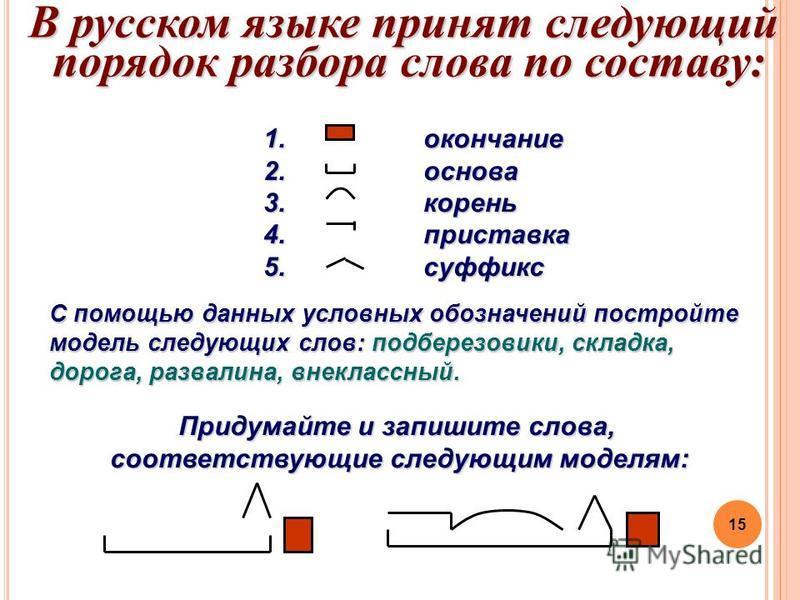 15 1. окончание 2. основа 3. корень 4. приставка 5. суффикс В русском языке принят следующий порядок разбора слова по составу: Придумайте и запишите слова, соответствующие следующим моделям: С помощью данных условных обозначений постройте модель след