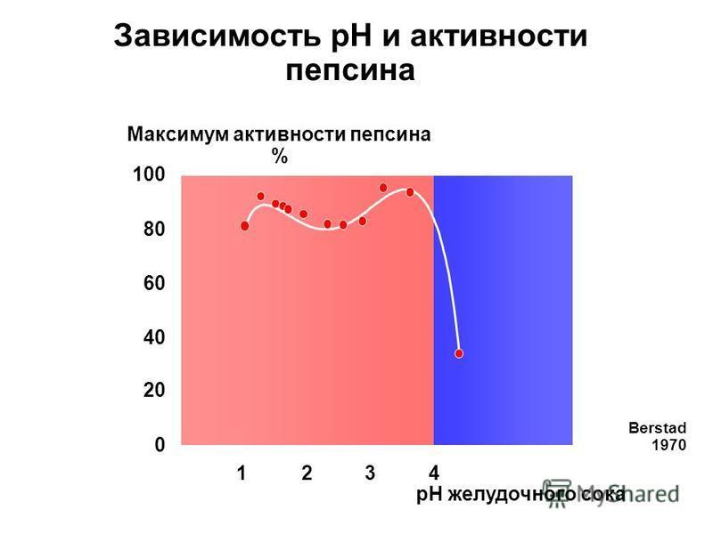 Зависимость рН и активности пепсина 0 20 40 60 80 100 Максимум активности пепсина % Berstad 1970 1234 рН желудочного сока
