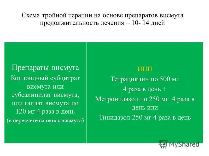 Схема тройной терапии на основе препаратов висмута продолжительность лечения – 10- 14 дней Препараты висмута Коллоидный субцитрат висмута или субсалицилат висмута, или галлат висмута по 120 мг 4 раза в день (в пересчете на окись висмута) ИПП Тетрацик